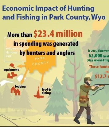 economic impact of deer and wildlife hunting essay Wildlife-conservation and importance(india) today, hunting, fishing, or gathering wildlife is still a significant food wildlife conservation essay.